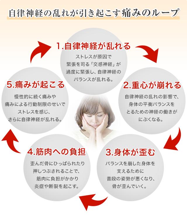 自律神経の乱れが引き起こす痛みのループ